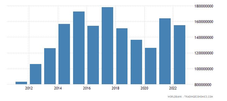 sudan service exports bop us dollar wb data