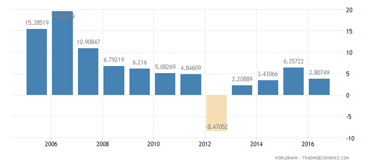 sudan services etc  value added annual percent growth wb data