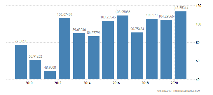 sudan short term debt percent of exports of goods services and income wb data