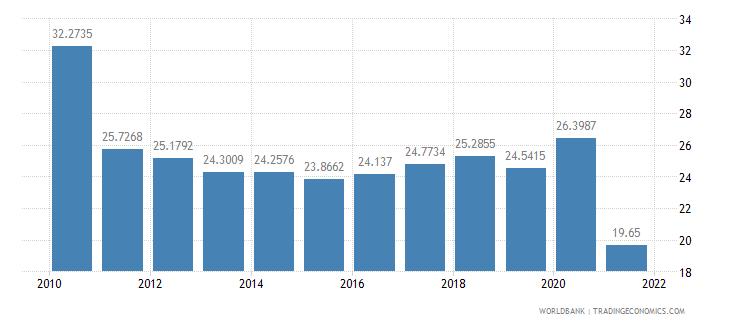 sudan short term debt percent of total external debt wb data