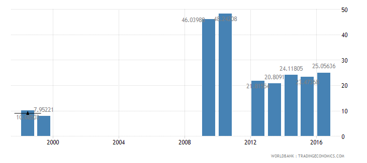 sudan subsidies and other transfers percent of expense wb data