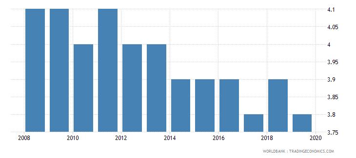 sudan suicide mortality rate per 100000 population wb data