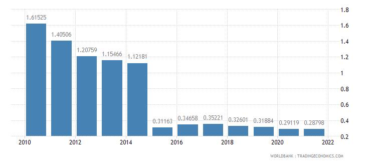 sudan telephone lines per 100 people wb data
