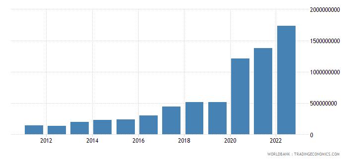 sudan terms of trade adjustment constant lcu wb data
