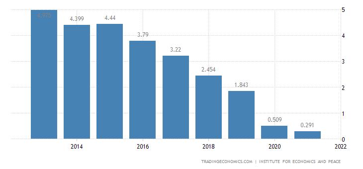 Sudan Terrorism Index