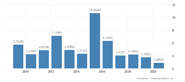 sudan total debt service percent of exports of goods services and income wb data