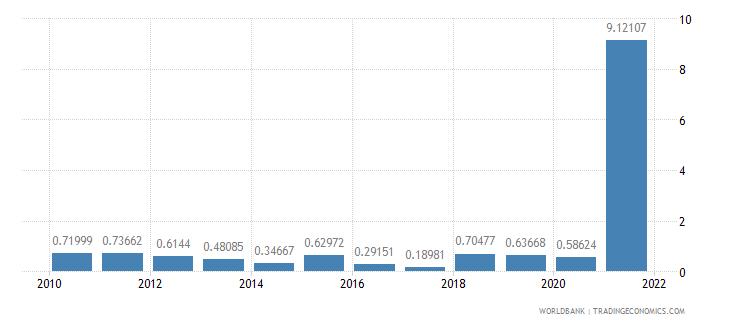 sudan total debt service percent of gni wb data