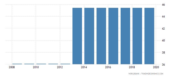 sudan total tax rate percent of profit wb data