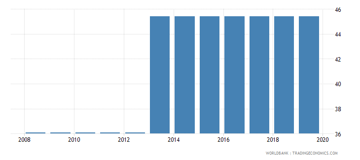 sudan total tax rate percent of profit wb data