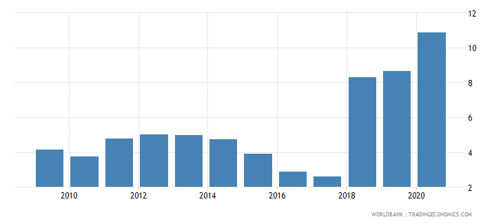 sudan trade in services percent of gdp wb data