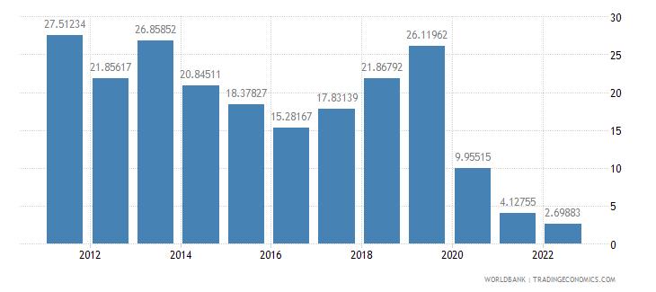 sudan trade percent of gdp wb data