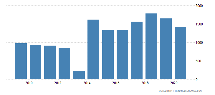 sudan trademark applications resident by count wb data