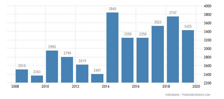 sudan trademark applications total wb data