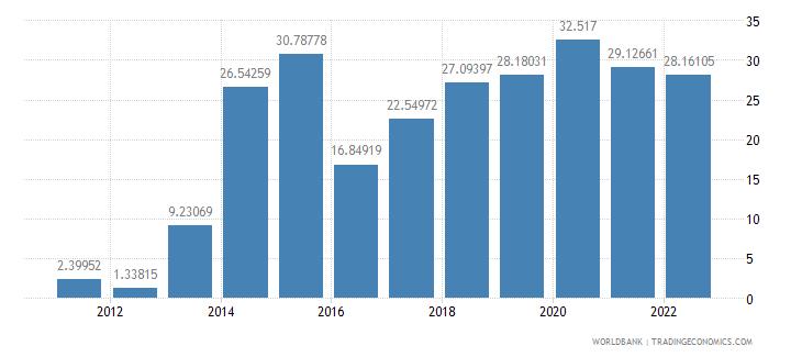 sudan transport services percent of service exports bop wb data
