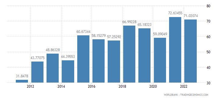 sudan transport services percent of service imports bop wb data