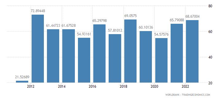 sudan travel services percent of service exports bop wb data