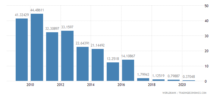 sudan travel services percent of service imports bop wb data