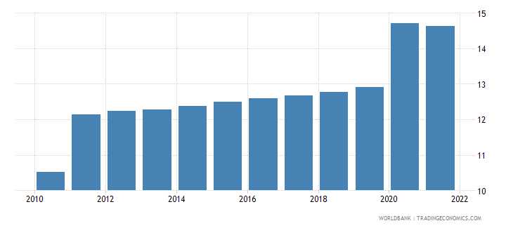 sudan unemployment male percent of male labor force modeled ilo estimate wb data