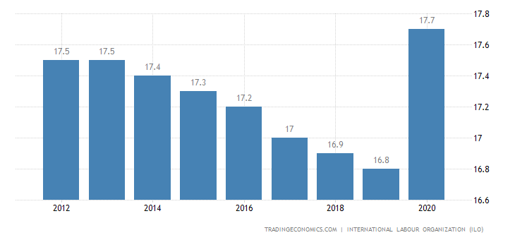 Sudan Unemployment Rate