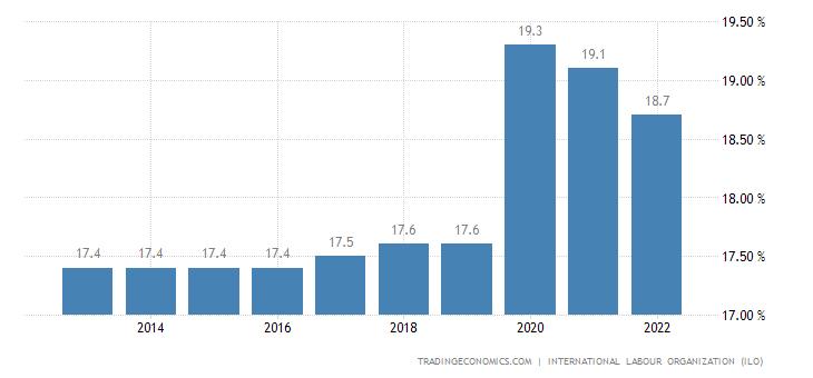 Sudan Unemployment Rate