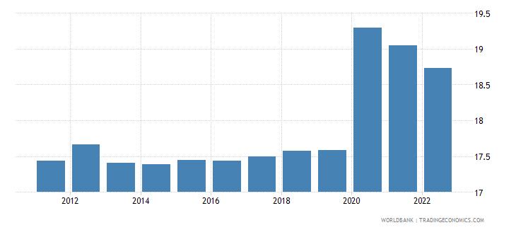 sudan unemployment total percent of total labor force modeled ilo estimate wb data