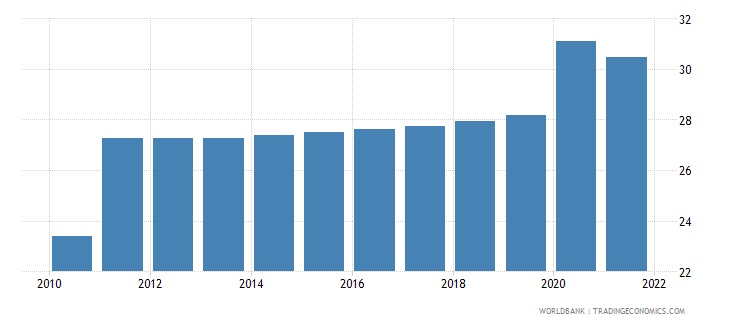 sudan unemployment youth male percent of male labor force ages 15 24 modeled ilo estimate wb data