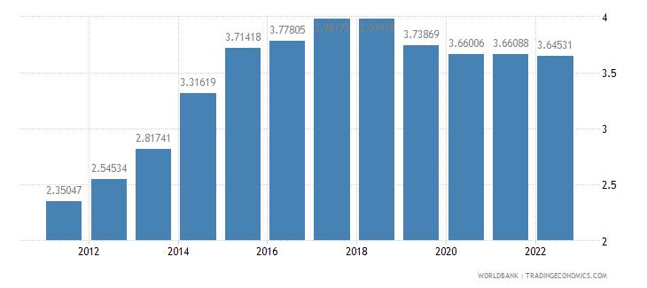sudan urban population growth annual percent wb data