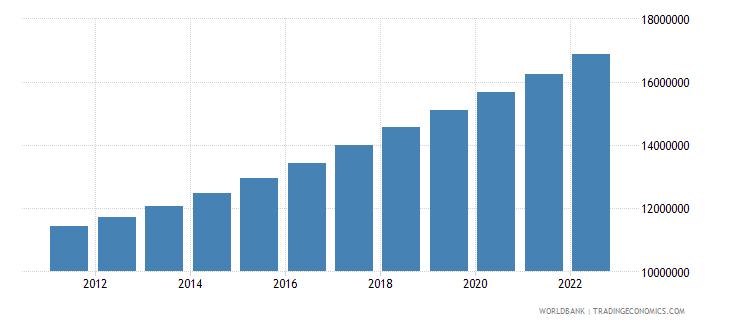 sudan urban population wb data
