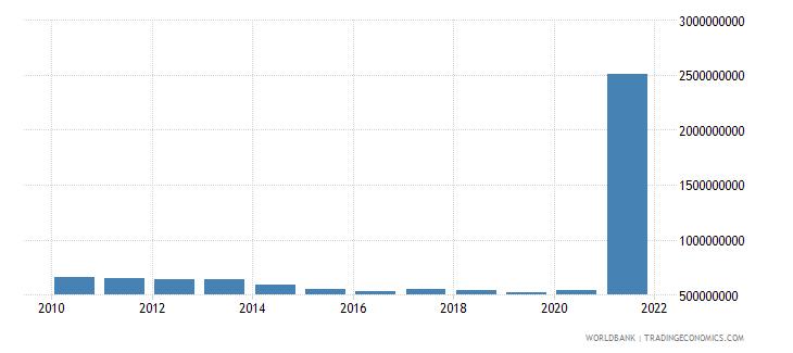 sudan use of imf credit dod us dollar wb data