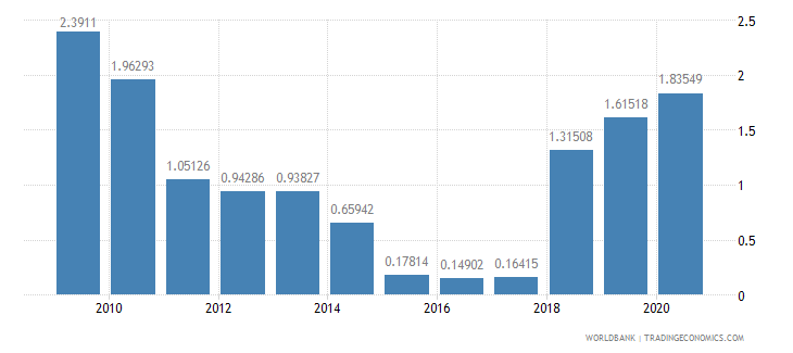 sudan workers remittances and compensation of employees received percent of gdp wb data