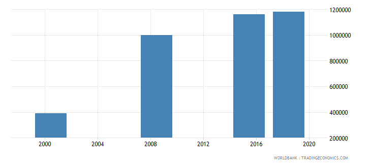 sudan youth illiterate population 15 24 years male number wb data