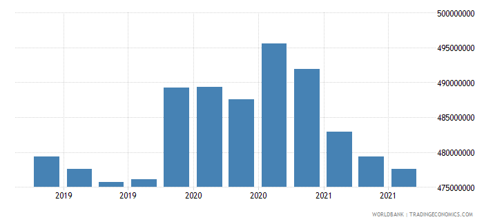suriname 08_multilateral loans other institutions wb data