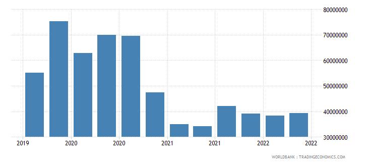 suriname 12_liabilities to bis banks cons  short term wb data