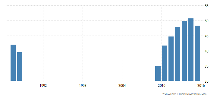 suriname adjusted net enrolment rate lower secondary male percent wb data