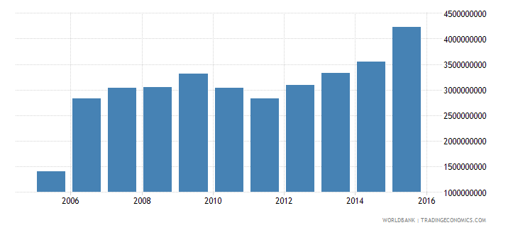 suriname adjusted net national income constant 2000 us dollar wb data