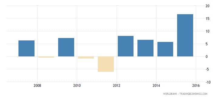 suriname adjusted net national income per capita annual percent growth wb data