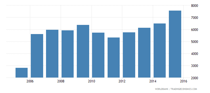 suriname adjusted net national income per capita constant 2005 us$ wb data