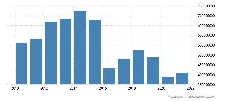 suriname adjusted savings consumption of fixed capital us dollar wb data