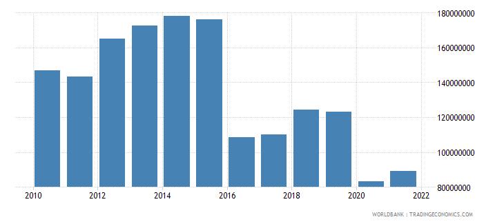 suriname adjusted savings education expenditure us dollar wb data