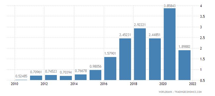 suriname adjusted savings net forest depletion percent of gni wb data