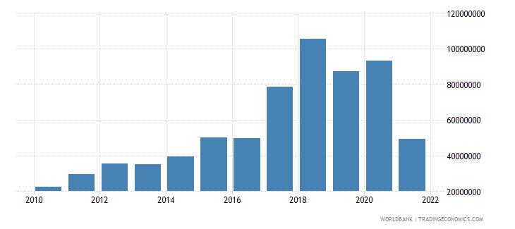 suriname adjusted savings net forest depletion us dollar wb data