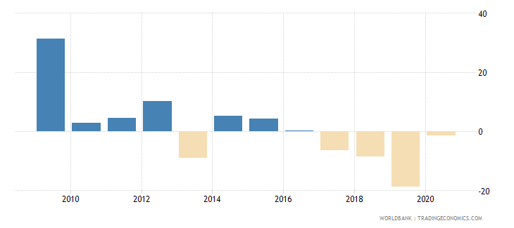 suriname agriculture value added annual percent growth wb data