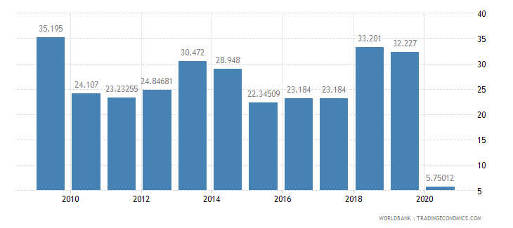 suriname air transport freight million ton km wb data