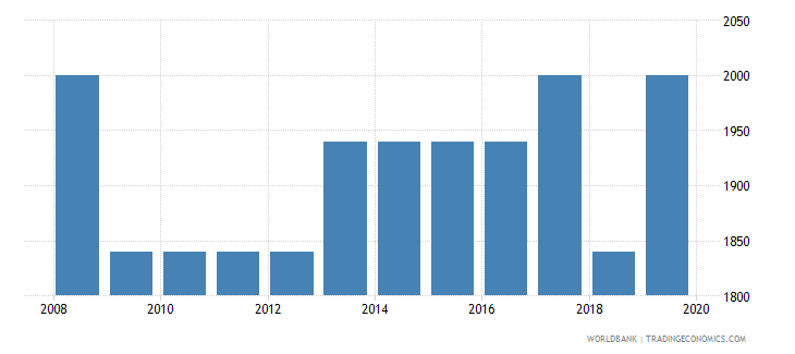 suriname armed forces personnel total wb data