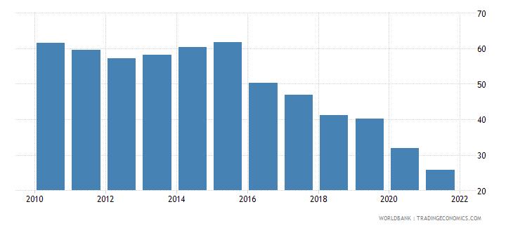 suriname bank credit to bank deposits percent wb data