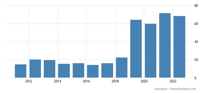 suriname bank liquid reserves to bank assets ratio percent wb data