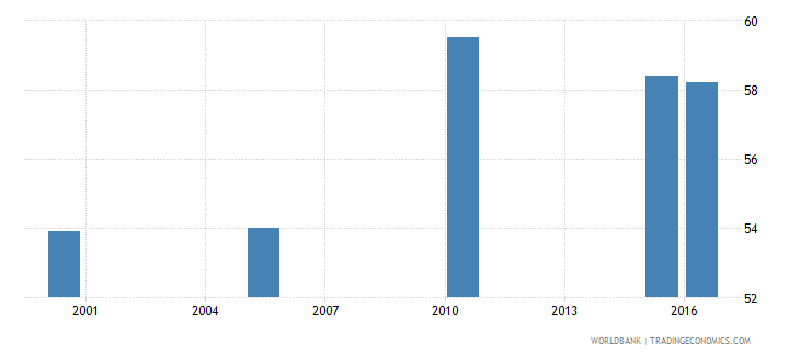 suriname cause of death by injury ages 15 34 male percent relevant age wb data