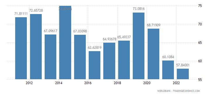 suriname communications computer etc percent of service imports bop wb data
