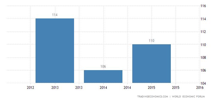 Suriname Competitiveness Rank