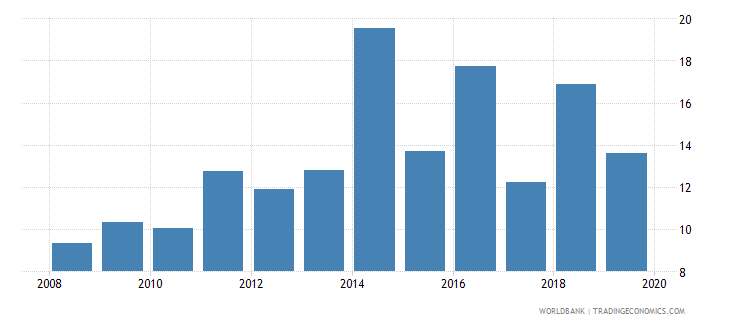 suriname consolidated foreign claims of bis reporting banks to gdp percent wb data